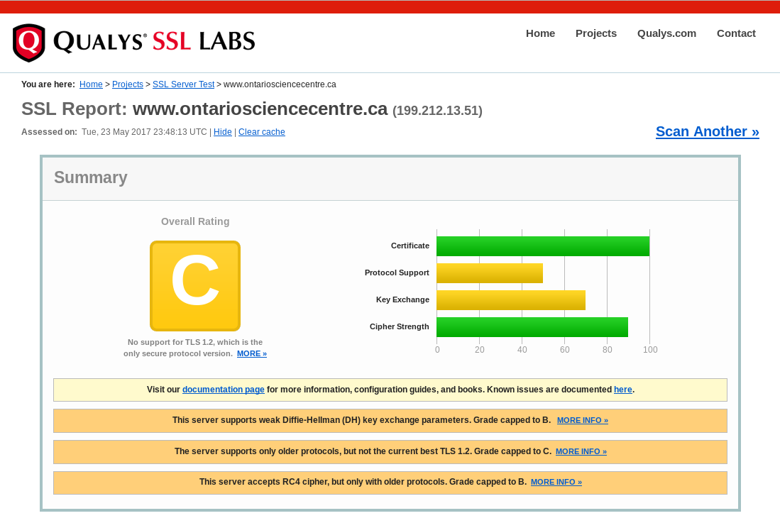 Results of testing the Ontario Science Centre website 2017-05-23 via www.ssllabs.com/ssltest/ (rating: C)