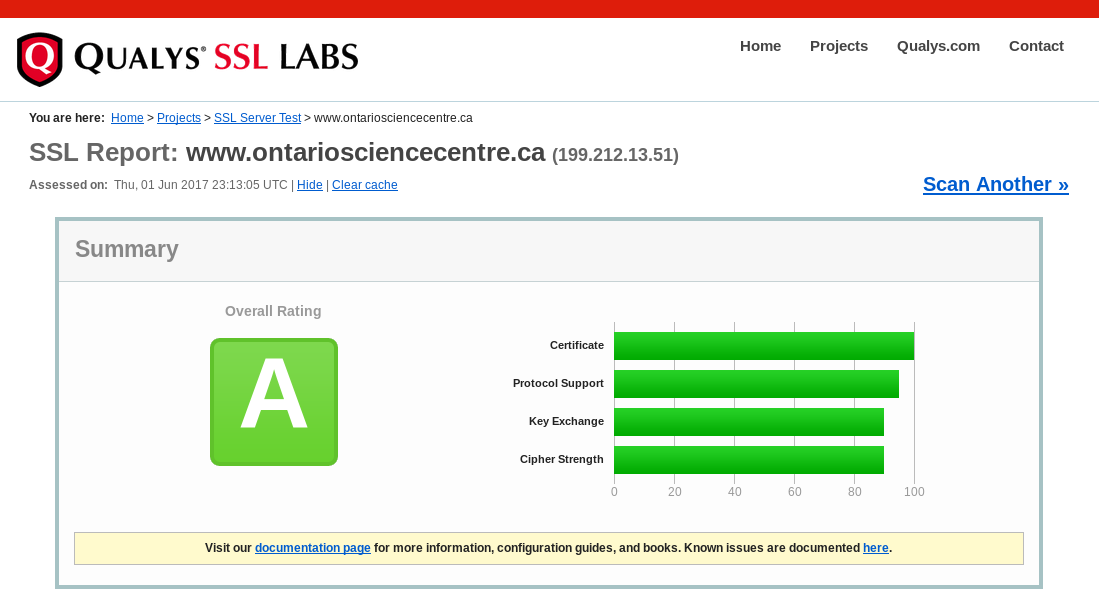 Results of testing the Ontario Science Centre website 2017-06-01 via www.ssllabs.com/ssltest/ (rating: A)