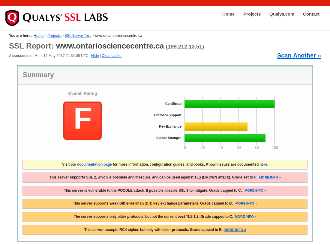 Results of testing the Ontario Science Centre website 2017-05-15 via www.ssllabs.com/ssltest/ (rating: F)